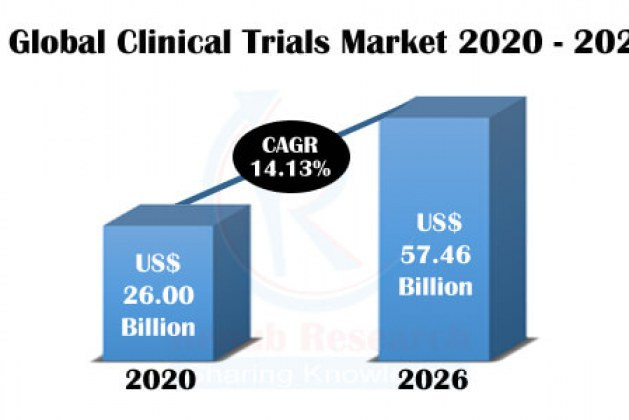 Clinical Trial Market by Phases, Region, Companies, Global Forecast by 2026