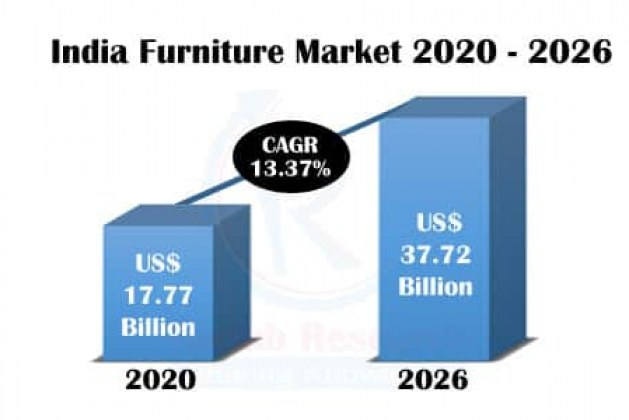 India Furniture Market by End Users, Companies, Forecast by 2026